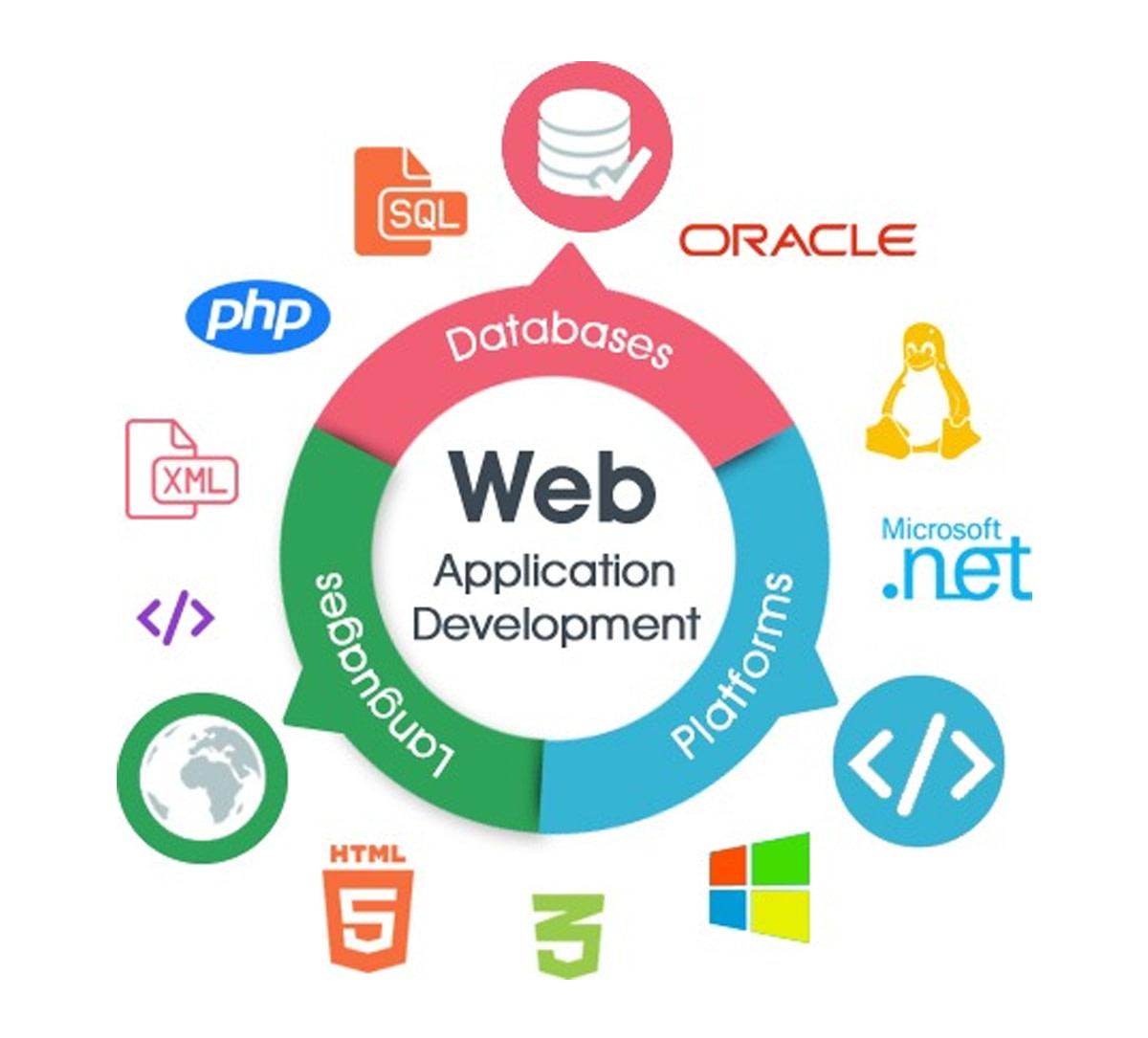 https://ml8bxbbz7pj9.i.optimole.com/kcjfi9Q.mVbO~6367f/w:auto/h:auto/q:90/https://arksstech.com/wp-content/upload/2018/06/web-development-application-1.png